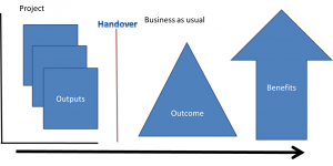 output outcome benefit